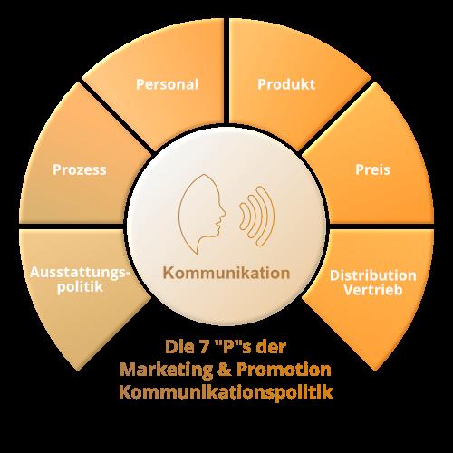 Marketing & Promotion - Kommunikationspolitik
